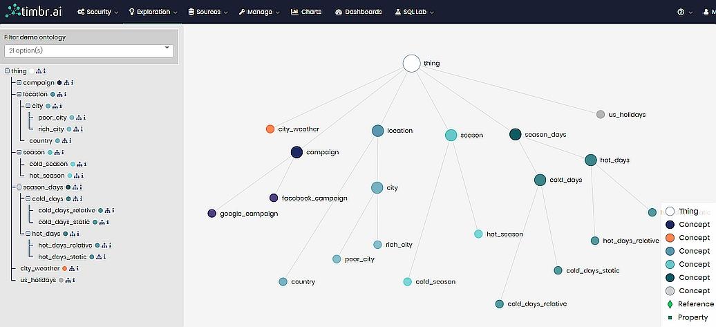 virtual SQL Ontologies